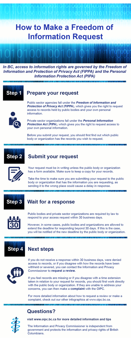 how-to-make-an-foi-request---FINAL.png